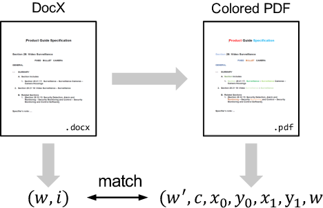 Figure 3 for LayoutReader: Pre-training of Text and Layout for Reading Order Detection