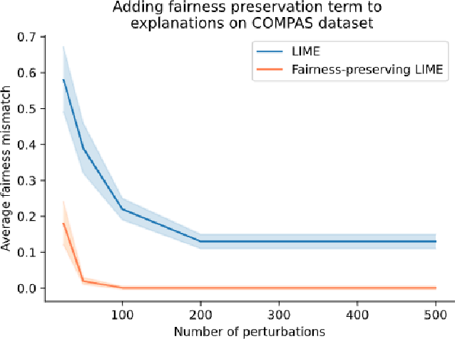 Figure 2 for What will it take to generate fairness-preserving explanations?