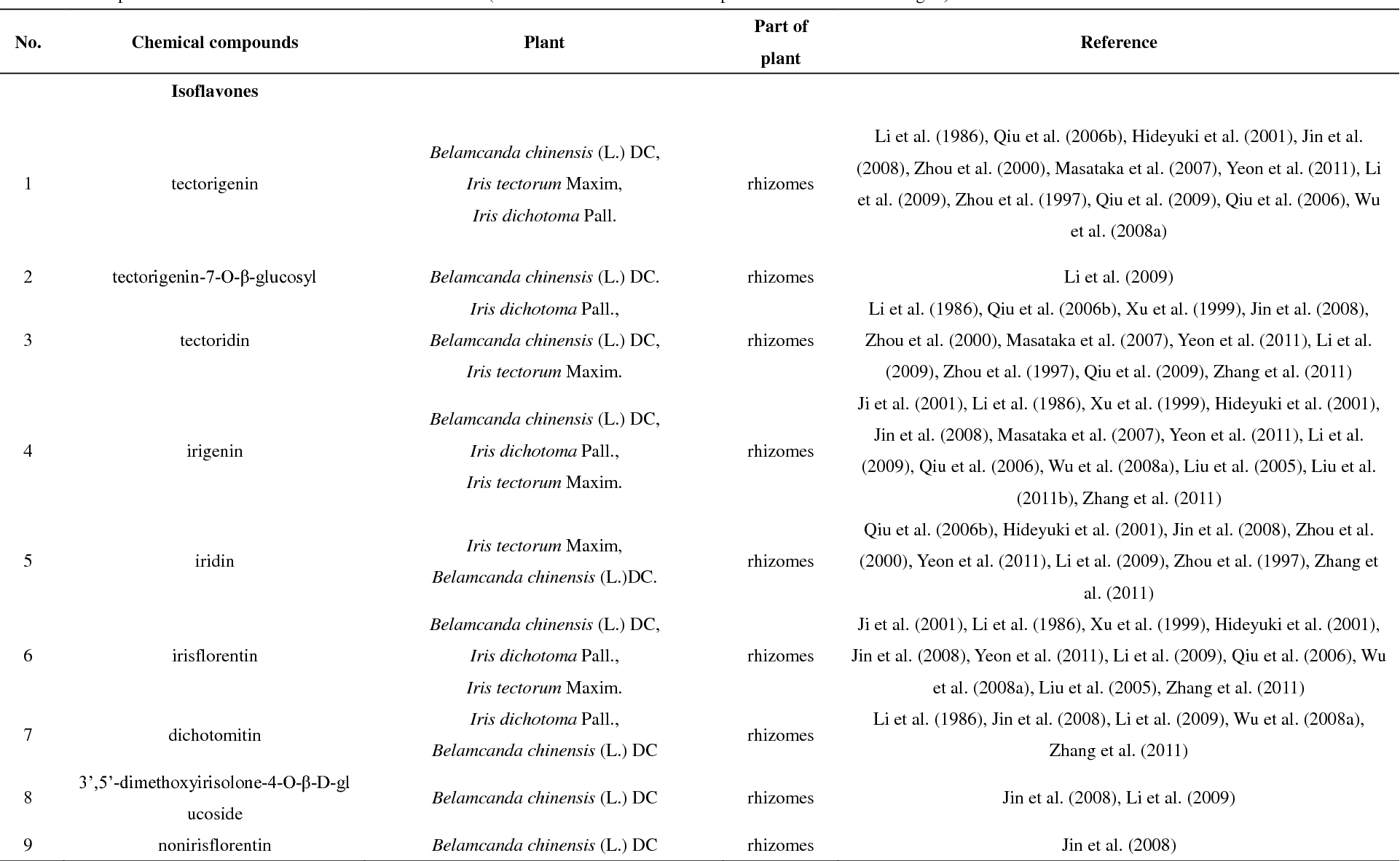 Table 2 From Belamcanda Chinensis L Dc Ethnopharmacology