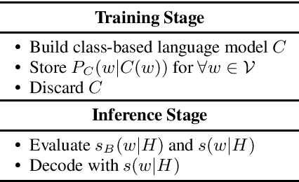 Figure 1 for Fast and Robust Unsupervised Contextual Biasing for Speech Recognition