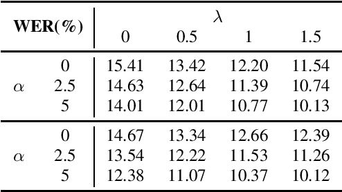 Figure 4 for Fast and Robust Unsupervised Contextual Biasing for Speech Recognition