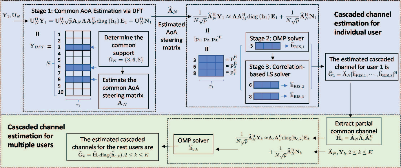 Figure 2 for Channel Estimation for RIS-Aided Multiuser Millimeter-Wave Systems