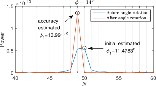 Figure 3 for Channel Estimation for RIS-Aided Multiuser Millimeter-Wave Systems