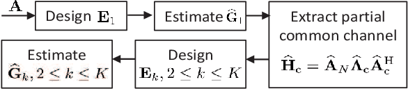 Figure 4 for Channel Estimation for RIS-Aided Multiuser Millimeter-Wave Systems