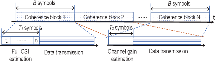 Figure 1 for Channel Estimation for RIS-Aided Multiuser Millimeter-Wave Systems