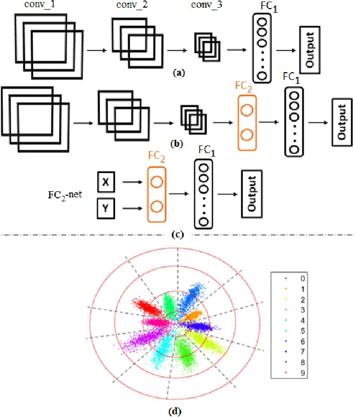 Figure 2 for Robust Image Classification Using A Low-Pass Activation Function and DCT Augmentation