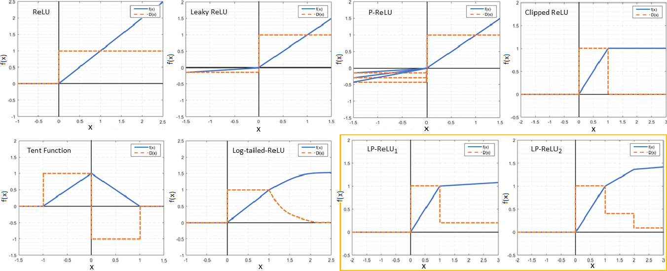 Figure 3 for Robust Image Classification Using A Low-Pass Activation Function and DCT Augmentation