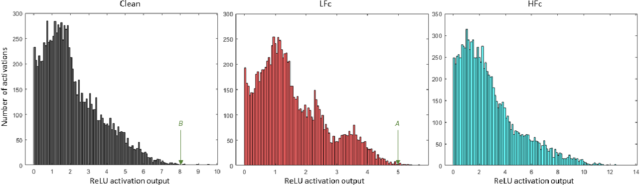 Figure 4 for Robust Image Classification Using A Low-Pass Activation Function and DCT Augmentation