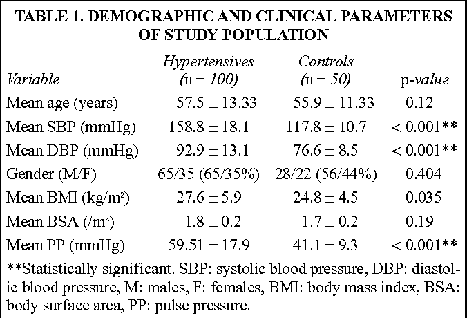 TABLE 1. DEMOGRAPHIC AND CLINICAL PARAMETERS OF STUDY POPULATION