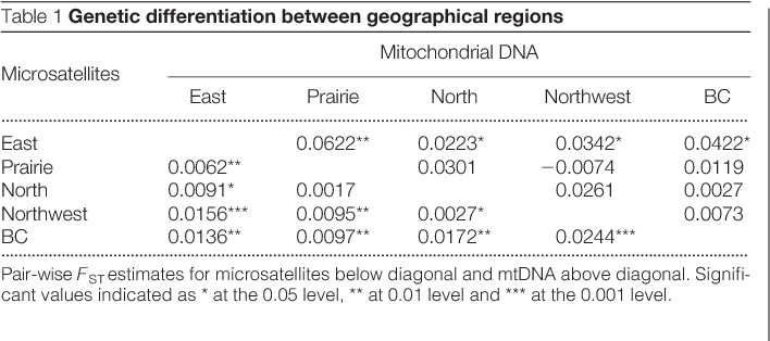 Table 1 Genetic differentiation between geographical regions