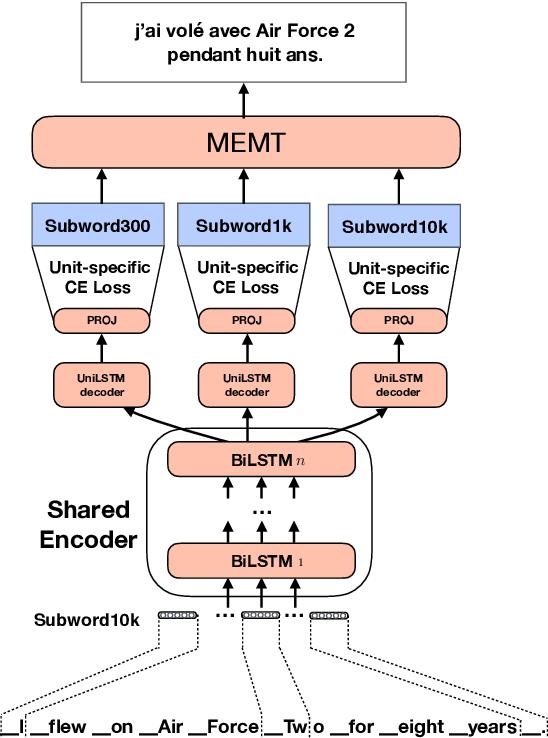 Figure 1 for Multitask Learning For Different Subword Segmentations In Neural Machine Translation