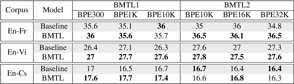 Figure 2 for Multitask Learning For Different Subword Segmentations In Neural Machine Translation