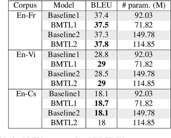 Figure 4 for Multitask Learning For Different Subword Segmentations In Neural Machine Translation