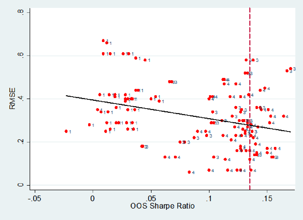Figure 1: Scatter plot of RMSE vs out-of-sample Sharpe ratios.