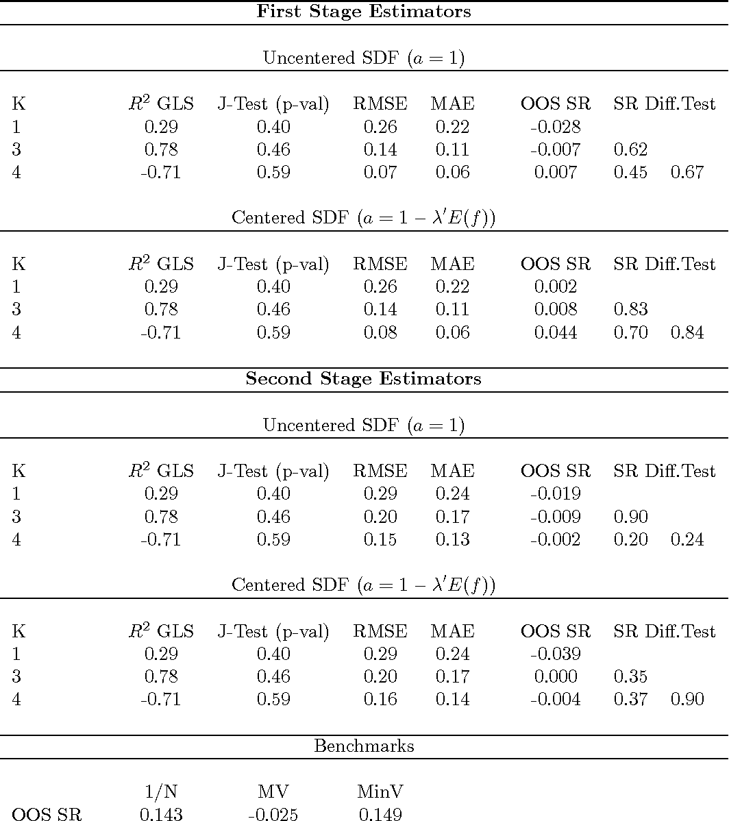 Table 1: Linear Asset Pricing Model Estimation and MV Portfolio Performance