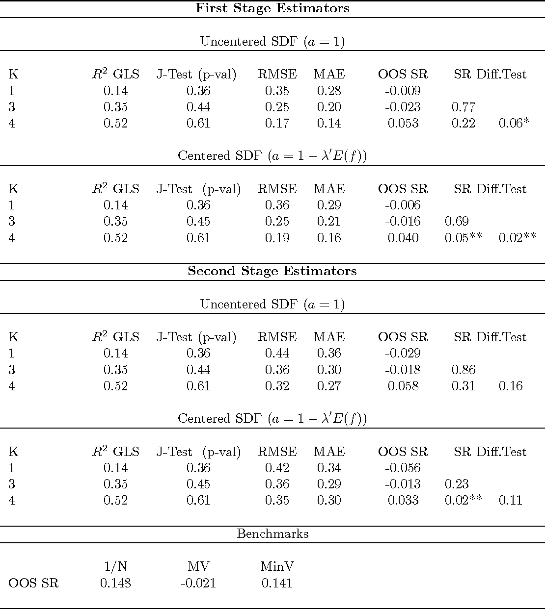 Table 2: Linear Asset Pricing Model Estimation and MV Portfolio Performance