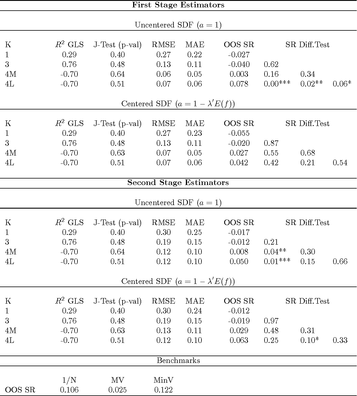 Table 5: Linear Asset Pricing Model Estimation and MV Portfolio Performance