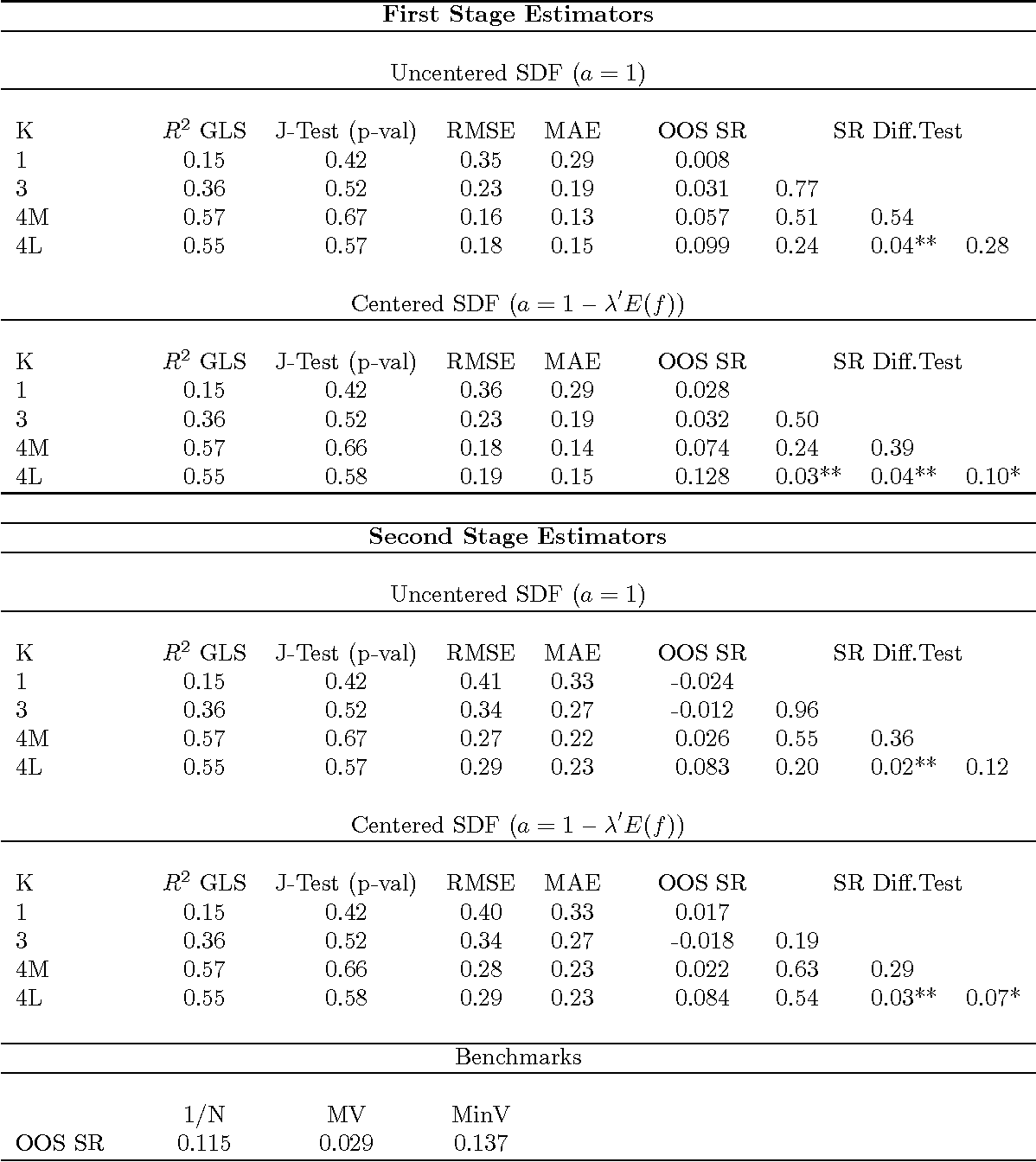 Table 6: Linear Asset Pricing Model Estimation and MV Portfolio Performance