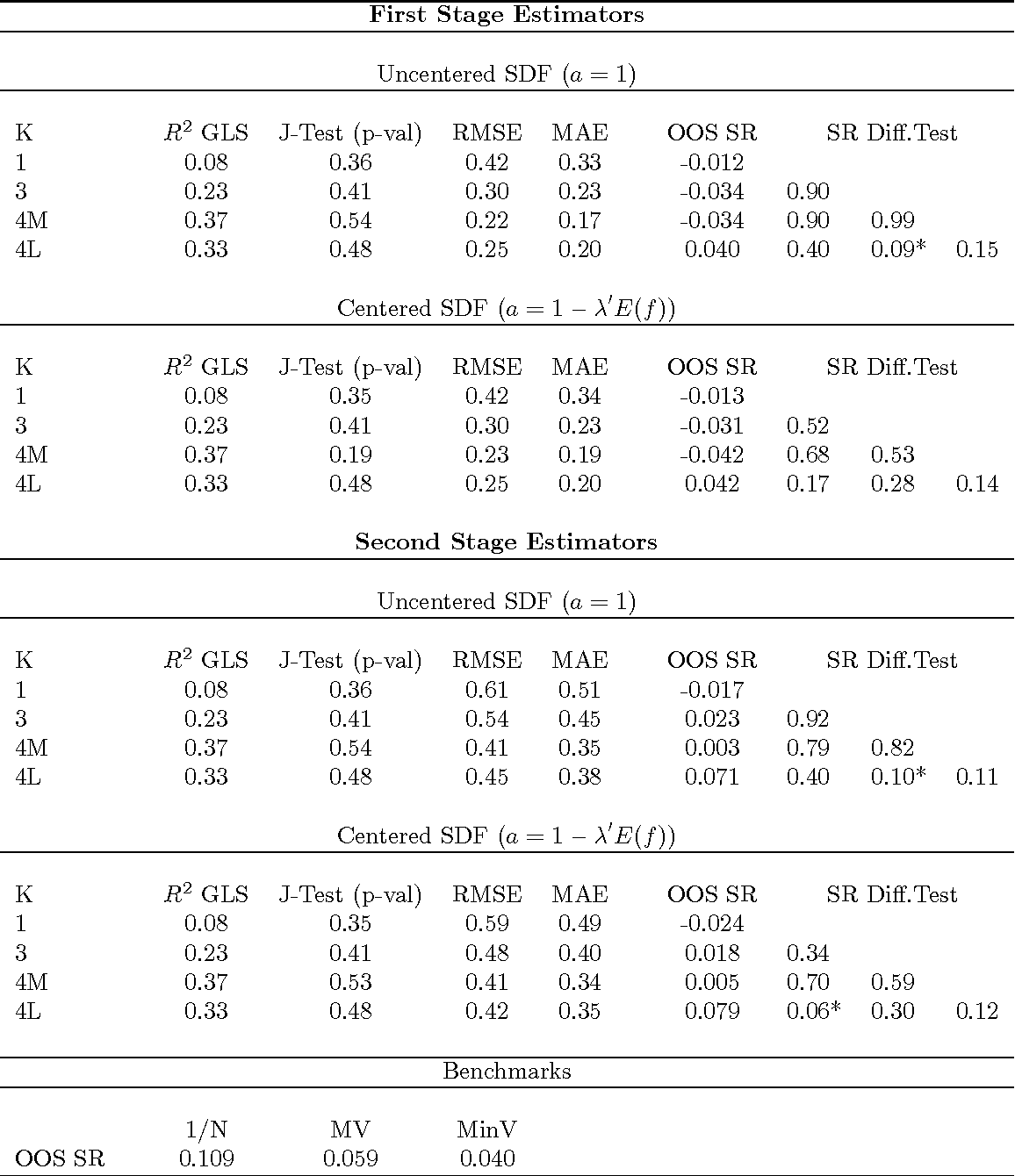 Table 7: Linear Asset Pricing Model Estimation and MV Portfolio Performance