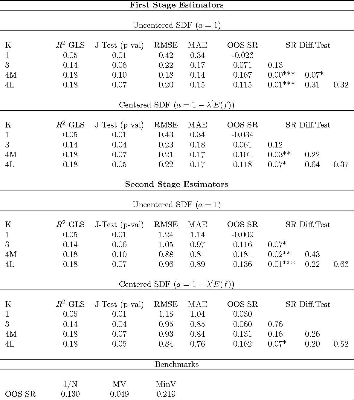 Table 8: Linear Asset Pricing Model Estimation and MV Portfolio Performance
