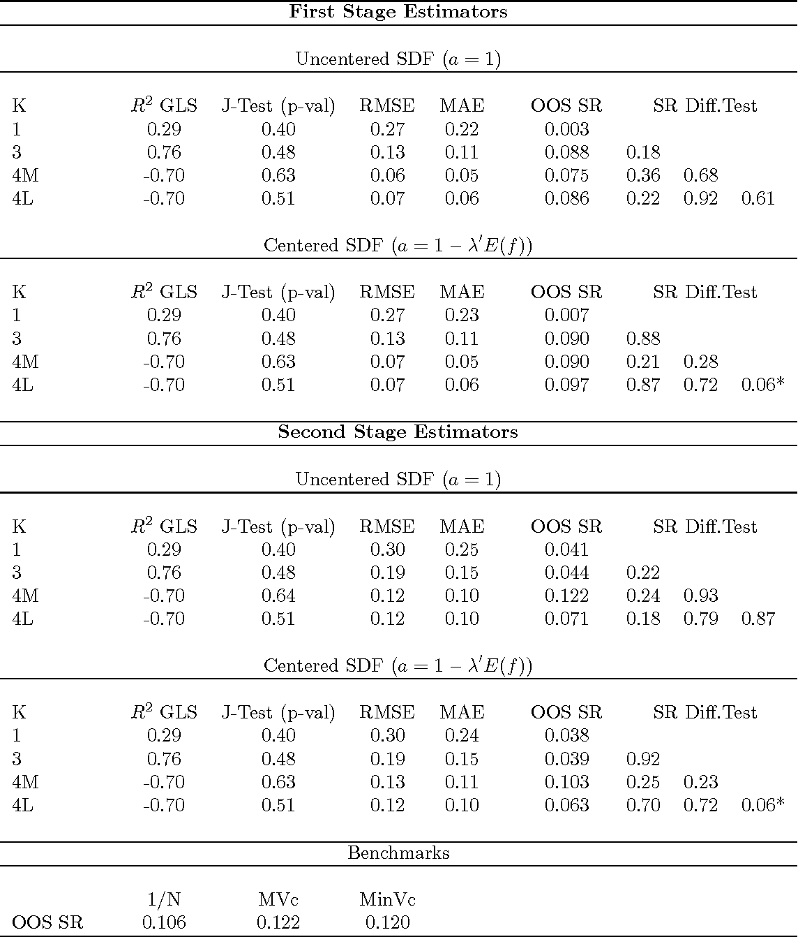 Table 13: Linear Asset Pricing Model Estimation and MV Portfolio Performance