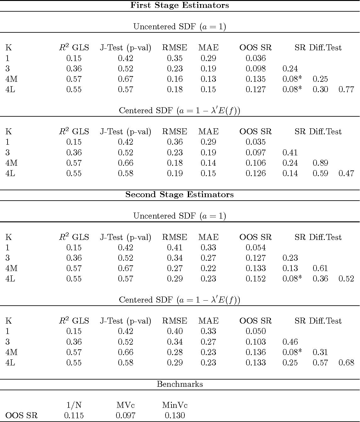 Table 14: Linear Asset Pricing Model Estimation and MV Portfolio Performance