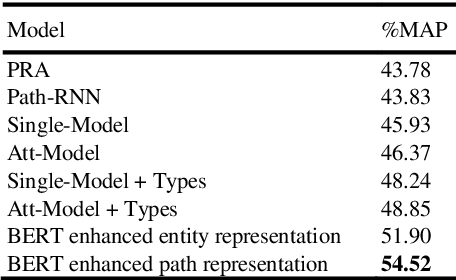 Figure 4 for Path-based knowledge reasoning with textual semantic information for medical knowledge graph completion