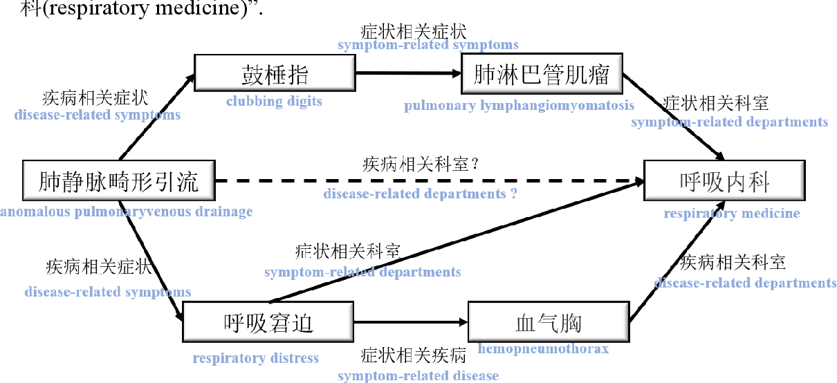Figure 1 for Path-based knowledge reasoning with textual semantic information for medical knowledge graph completion
