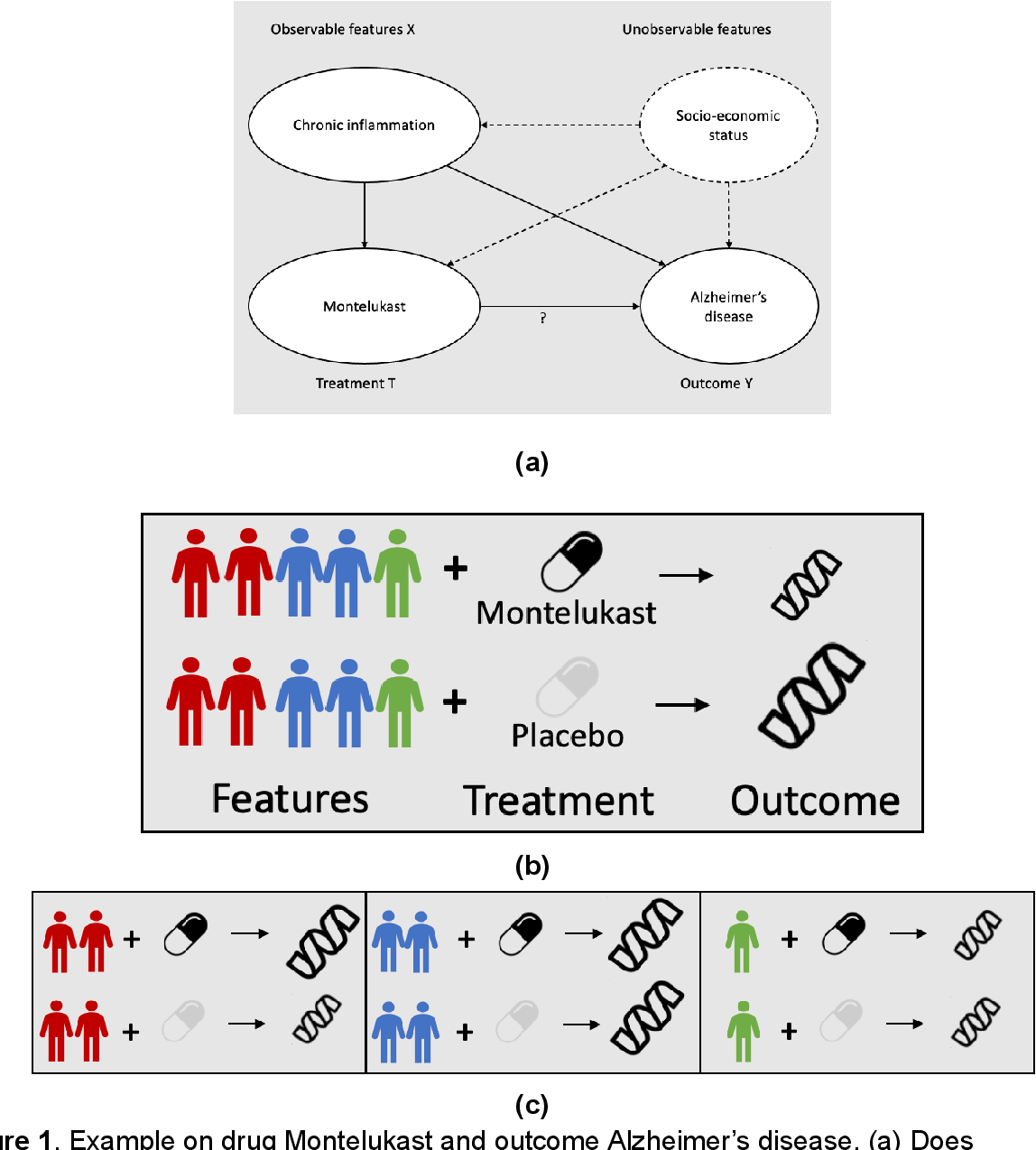 Figure 1 for Heterogeneous Treatment Effect Estimation using machine learning for Healthcare application: tutorial and benchmark