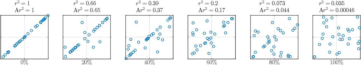 Figure 1 for A Framework to Adjust Dependency Measure Estimates for Chance
