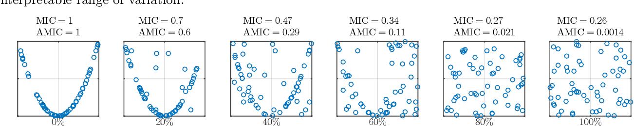 Figure 3 for A Framework to Adjust Dependency Measure Estimates for Chance