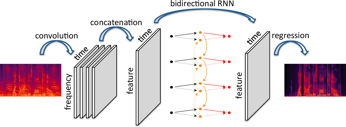 Figure 1 for Convolutional-Recurrent Neural Networks for Speech Enhancement