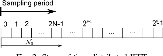 A time-distributed fast Fourier transform algorithm