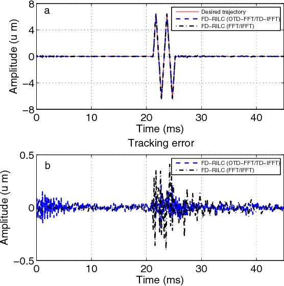 A time-distributed fast Fourier transform algorithm: Application to