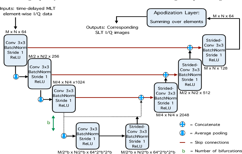 Figure 2 for High quality ultrasonic multi-line transmission through deep learning
