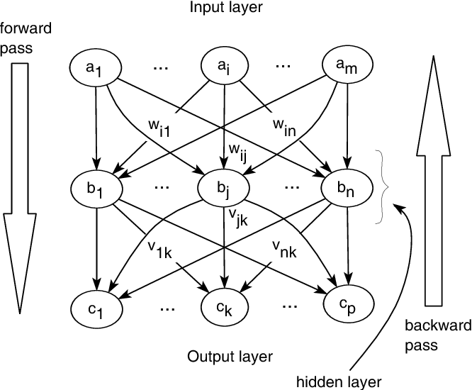 Feed-forward and recurrent neural networks for source code informal
