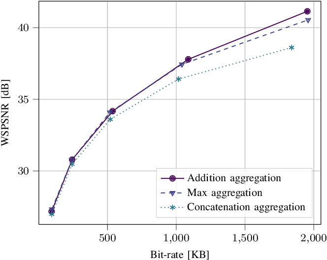 Figure 3 for OSLO: On-the-Sphere Learning for Omnidirectional images and its application to 360-degree image compression