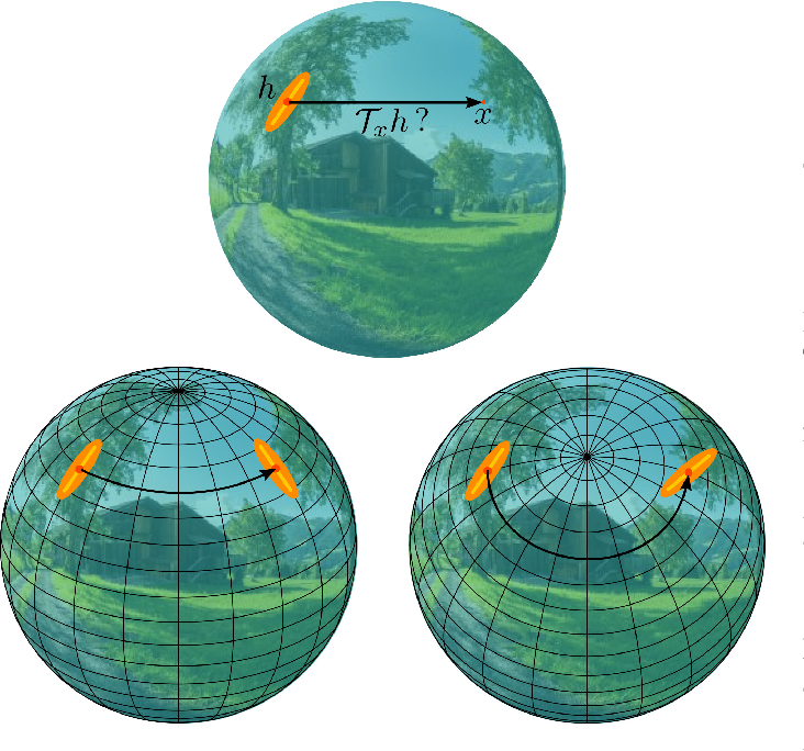 Figure 1 for OSLO: On-the-Sphere Learning for Omnidirectional images and its application to 360-degree image compression