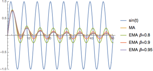Figure 1 for The Unusual Effectiveness of Averaging in GAN Training