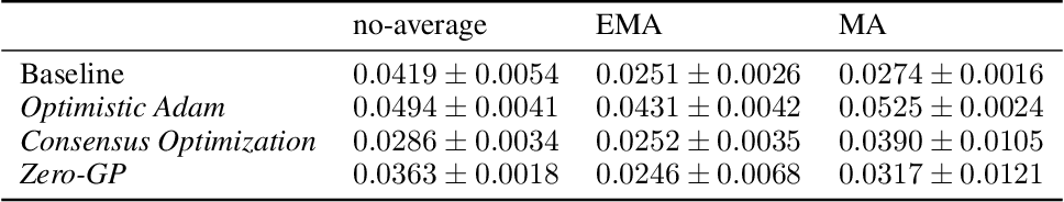 Figure 2 for The Unusual Effectiveness of Averaging in GAN Training
