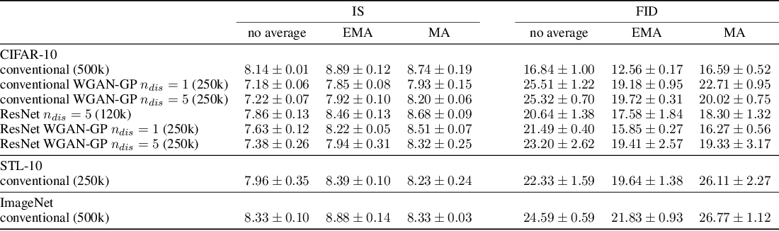 Figure 4 for The Unusual Effectiveness of Averaging in GAN Training