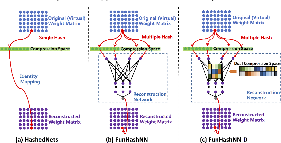Figure 1 for Functional Hashing for Compressing Neural Networks