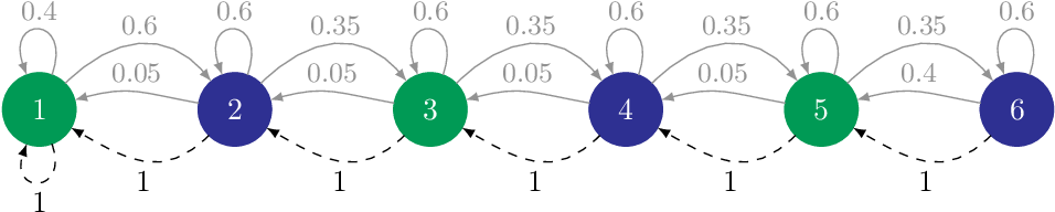 Figure 3 for Active Model Estimation in Markov Decision Processes