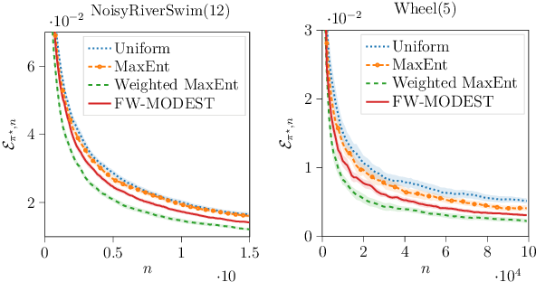 Figure 2 for Active Model Estimation in Markov Decision Processes