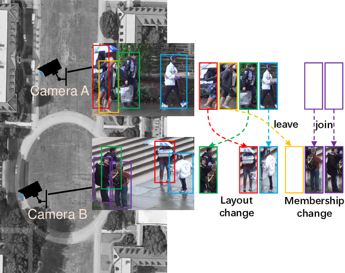 Figure 1 for Group Re-identification via Transferred Single and Couple Representation Learning