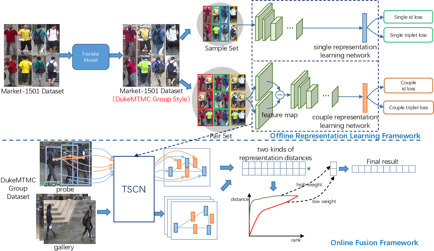 Figure 2 for Group Re-identification via Transferred Single and Couple Representation Learning