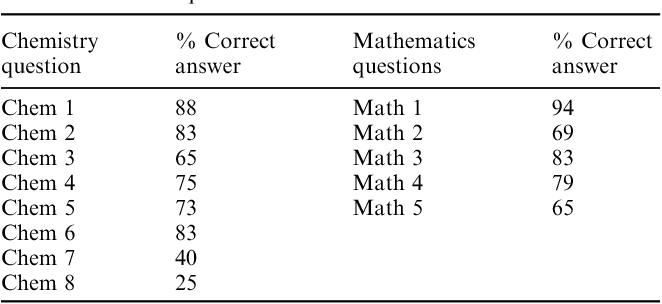 PDF] Is mathematics to blame? An investigation into high school