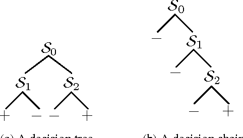 Figure 1 for ACDC: $α$-Carving Decision Chain for Risk Stratification