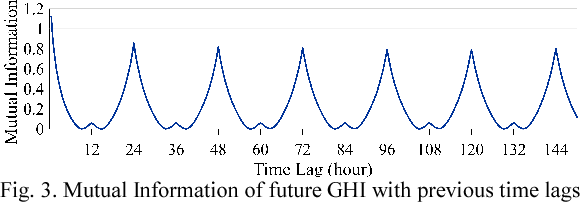 Figure 2 for Convolutional Graph Auto-encoder: A Deep Generative Neural Architecture for Probabilistic Spatio-temporal Solar Irradiance Forecasting