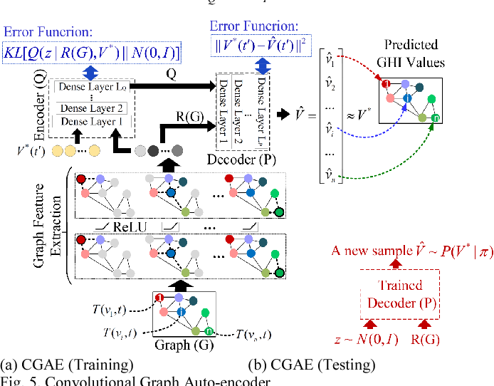 Figure 3 for Convolutional Graph Auto-encoder: A Deep Generative Neural Architecture for Probabilistic Spatio-temporal Solar Irradiance Forecasting